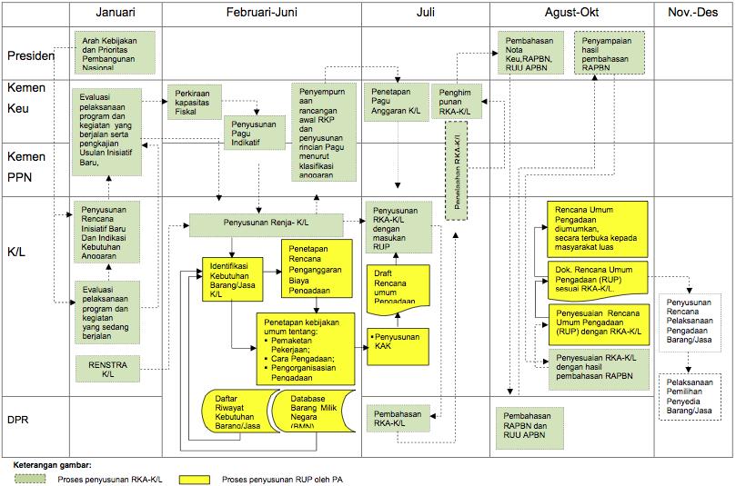 Proses perencanaan PBJ untuk K/L